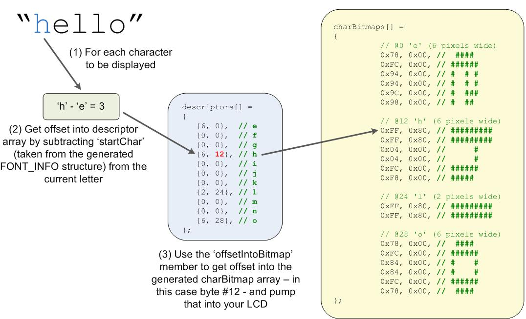 Binary To Hex Table Hexadecimal Numbers Schoolcoders Wiki
